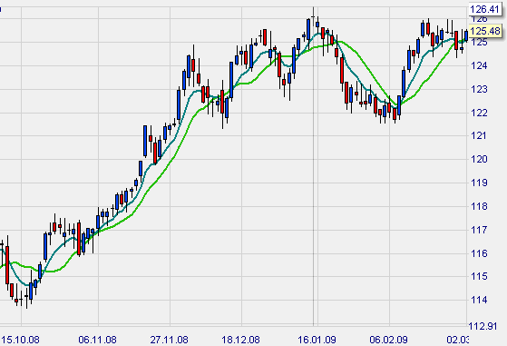 Moving Average combined with Exponential Moving Average