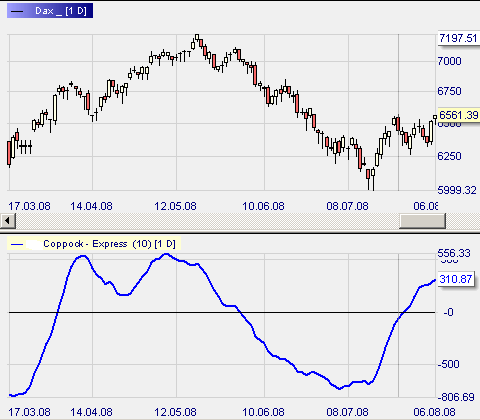 Coppock Indicator, helps with trend detection