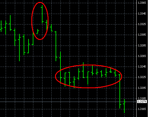 EUR/USD price action after Greece bail out